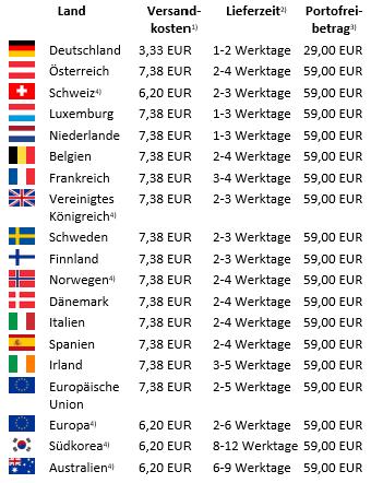 Versandkosten nach Ländern