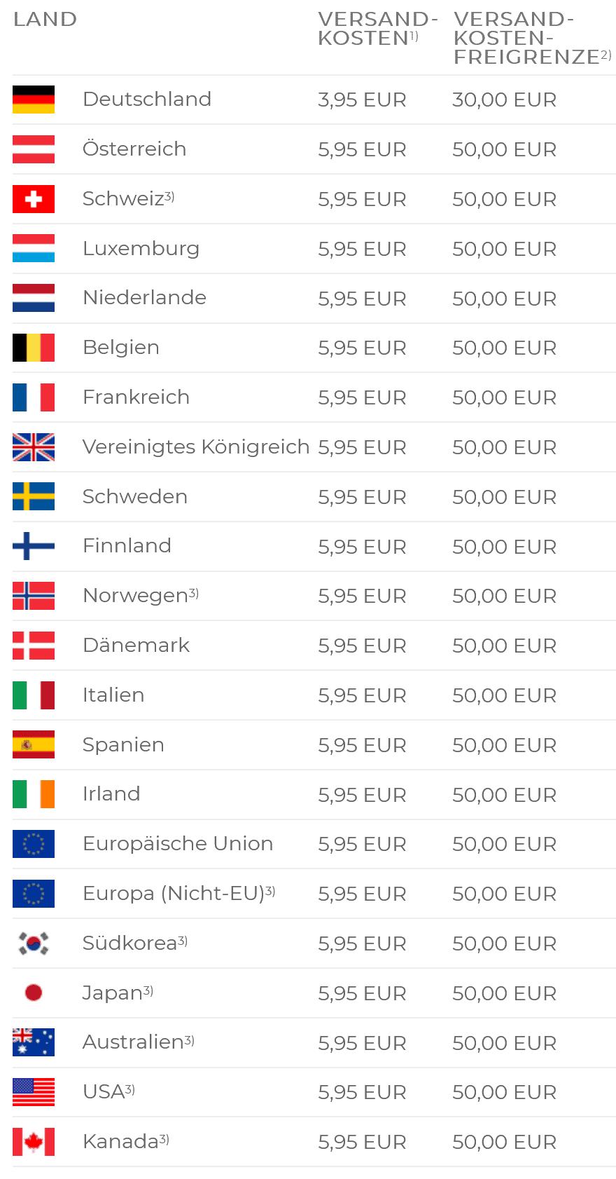 Versandkosten nach Ländern (Mobil-Darstellung)