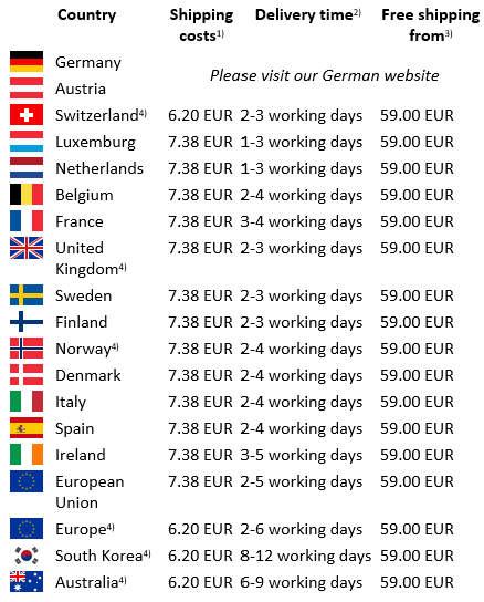 Shipping Costs by Countries